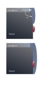Magnesium Alloy Coated Steel Self Healing